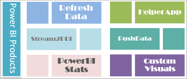 Power BI Products